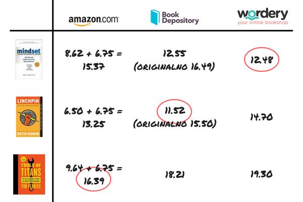 Gdje kupiti knjige? Usporedba servisa