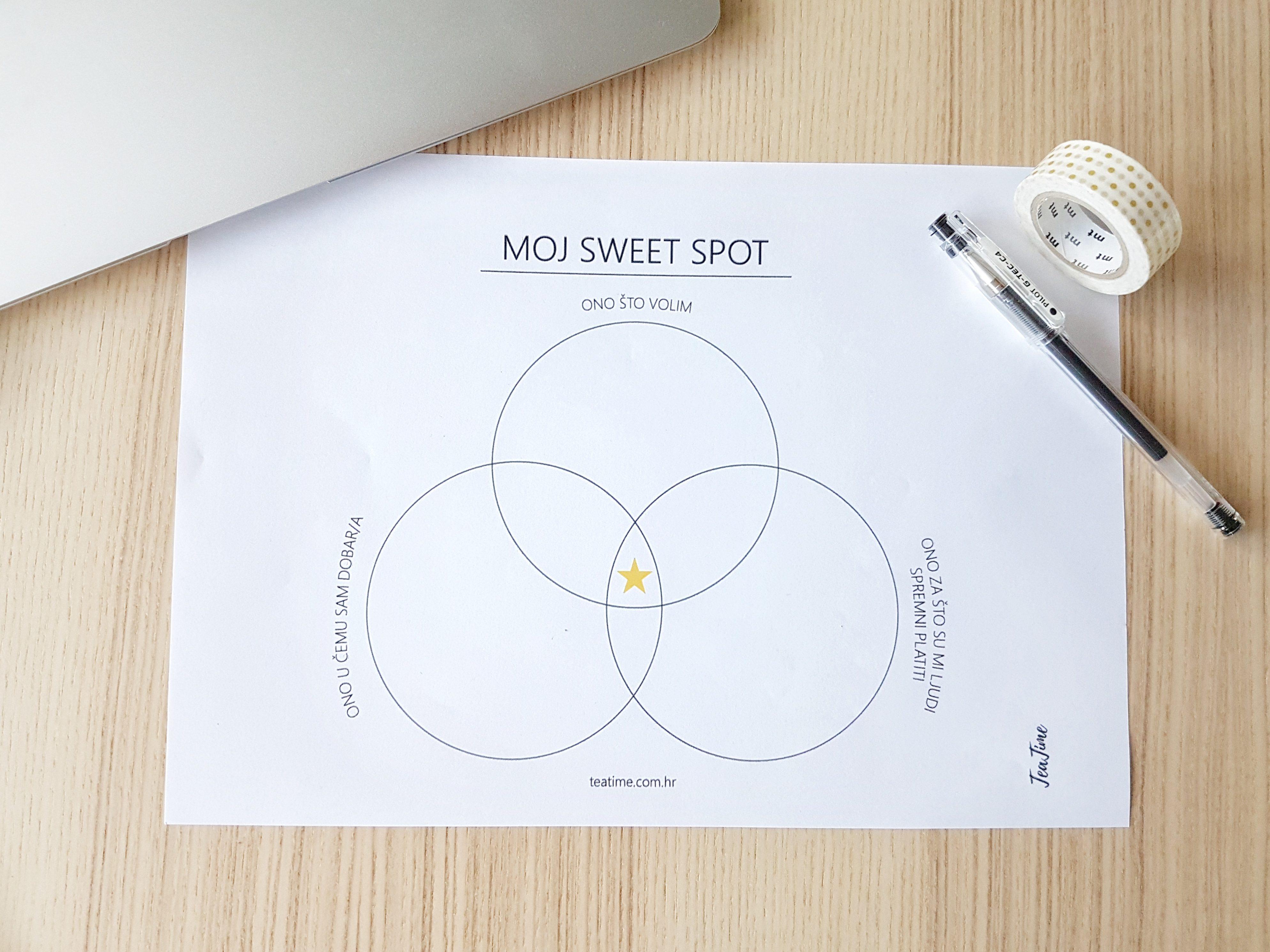 Pronađi svoj poslovni sweet spot