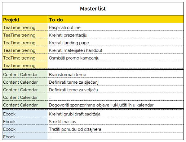 Jednostavna produktivnost - master lista